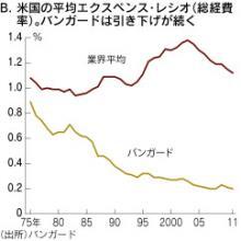 米国のファンドの運用コスト推移とバンガードの推移