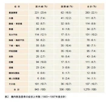 機内救急医療間患者の症状と件数