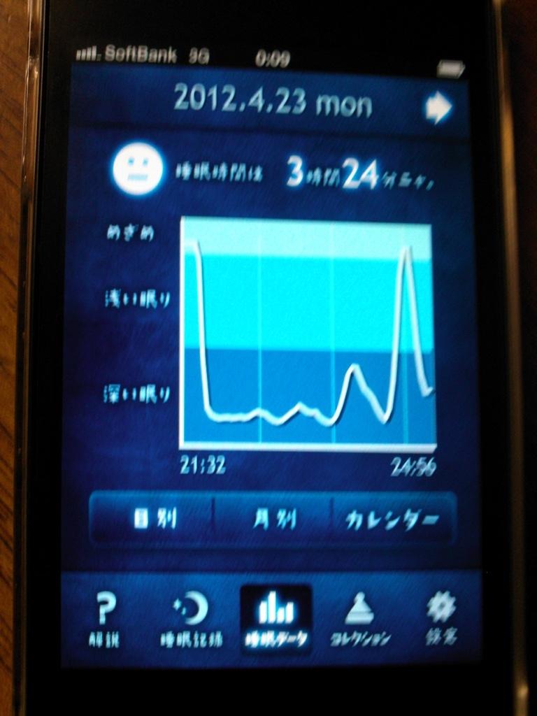 睡眠グラフ