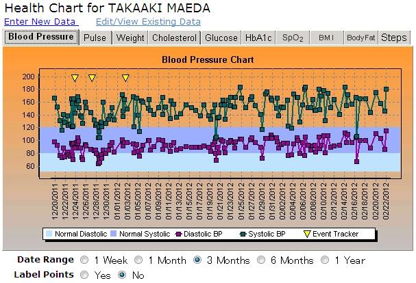 2011年12月19日から2012年2月22日までの血圧
