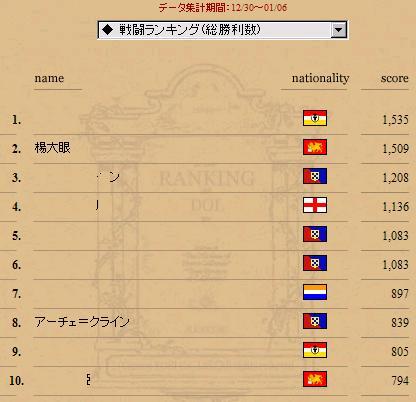 戦闘ランキング(総勝利数) 20081230-20090106