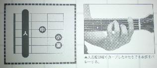 Fコード01