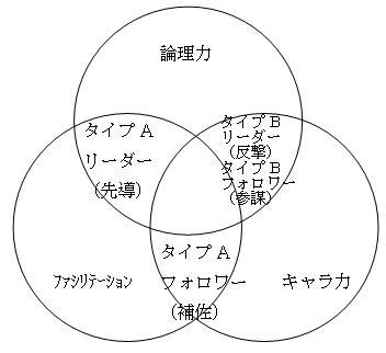 グループディスカッション「3つの能力の立ち回り方」
