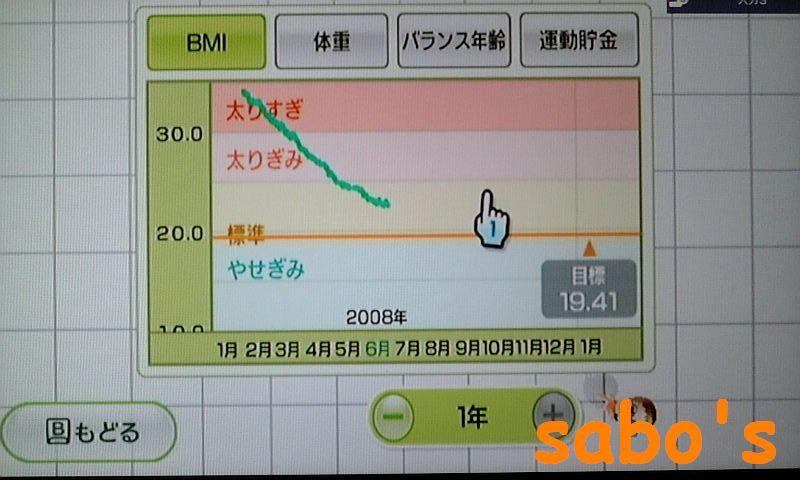 BMI・1年