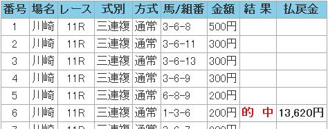 2008.11.05川崎11R3連複.JPG
