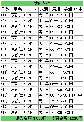 2008.11.08京都12R.JPG