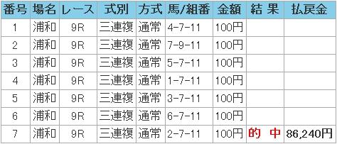 2008.11.25浦和10R3馬複万馬券.JPG