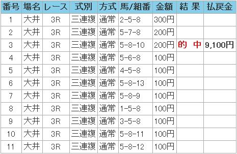 2008.12.03大井3R3連複.JPG