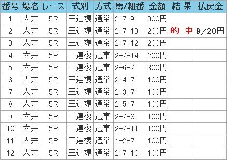 2008.12.03大井5R3連複.JPG