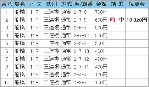 2008.12.10船橋11R.JPG
