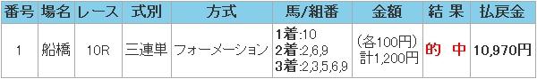 2008.12.12船橋10R万馬券.JPG