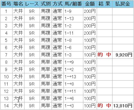 2008.12.28大井9R万馬券.JPG