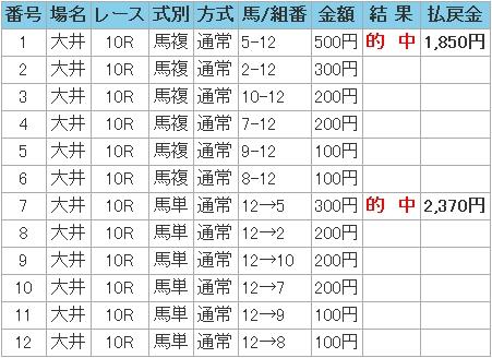 2008.12.28大井馬複.JPG