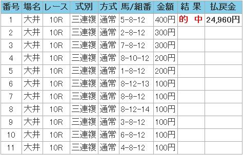 2008.12.28大井10R3連複.JPG