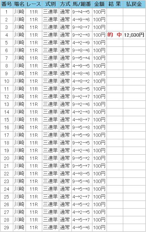 2008.01.02川崎11R万馬券.JPG