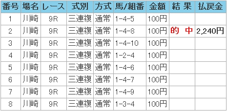 2009.01.04川崎9R3連複.JPG