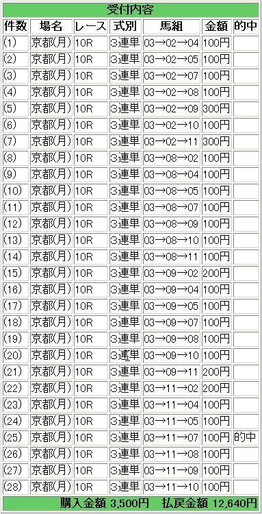 2009.01.05京都10R万馬券.JPG