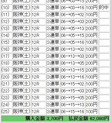 2009.03.28阪神12R万馬券.JPG