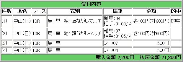 2009.04.19中山10R馬単万馬券1.JPG
