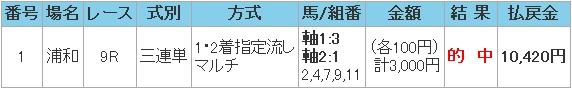 2009.04.28浦和9R万馬券.JPG