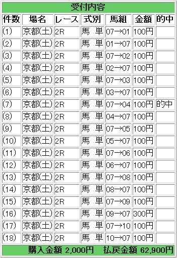 2009.05.09京都2R馬単.JPG