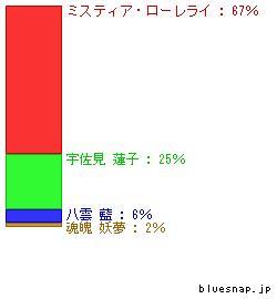 seibun_graph