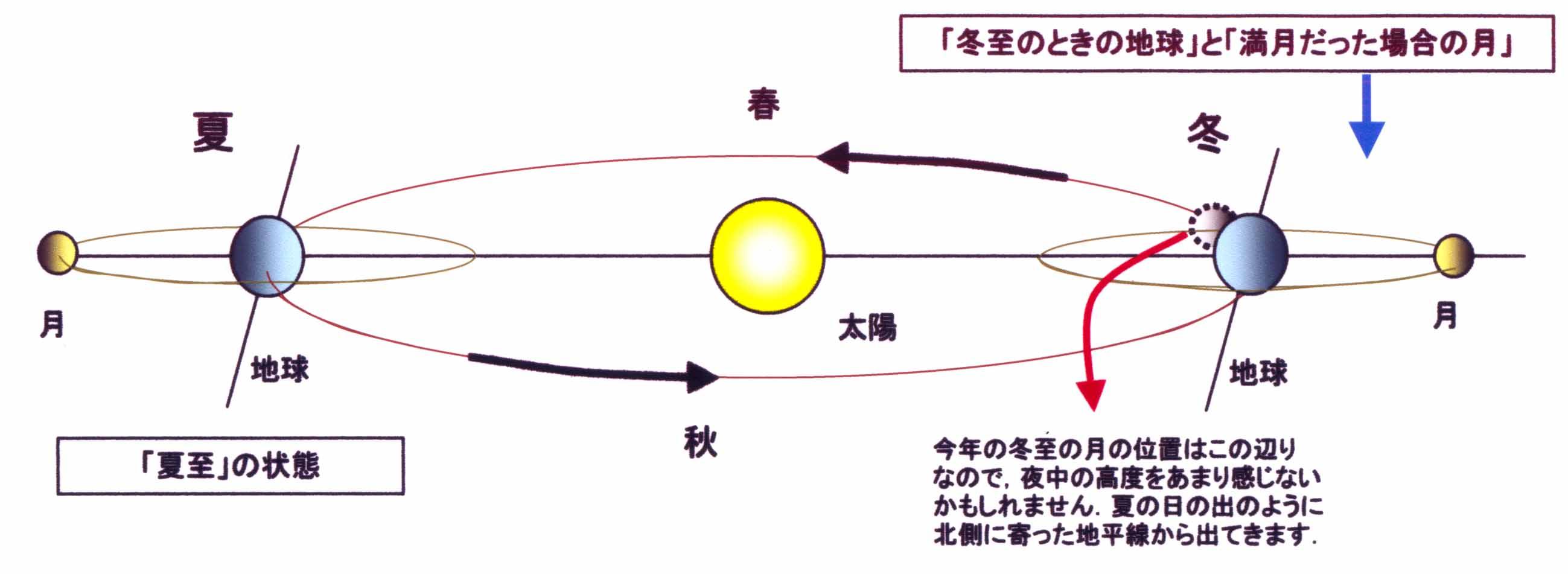 冬至(夏至)の太陽と地球と月の関係図