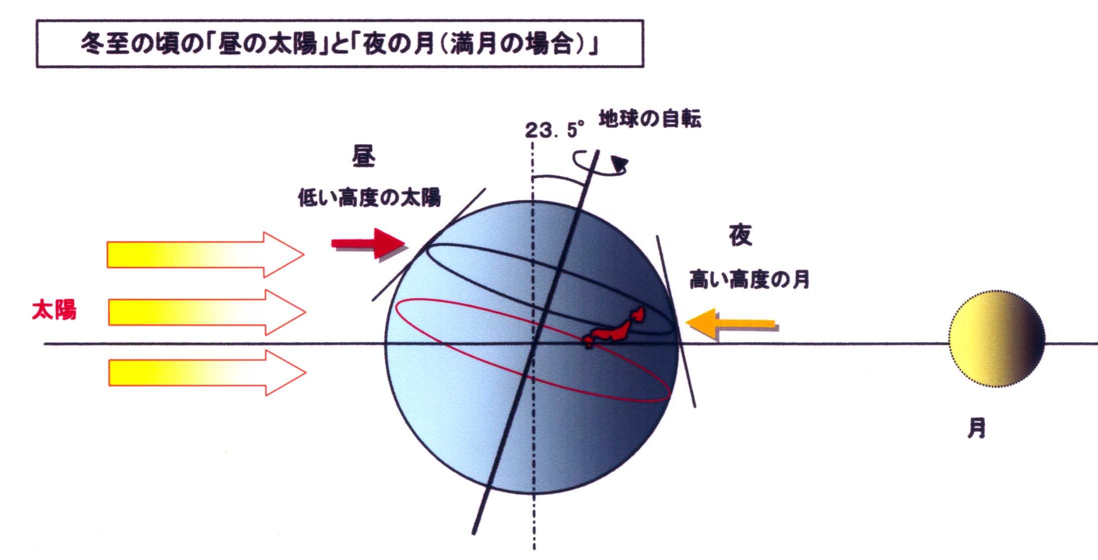 冬至の太陽と地球と月の関係(高度)