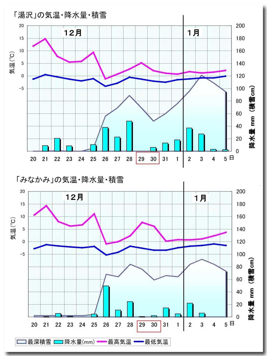 湯沢・みなかみの気温、降水量、積雪グラフAのコピー
