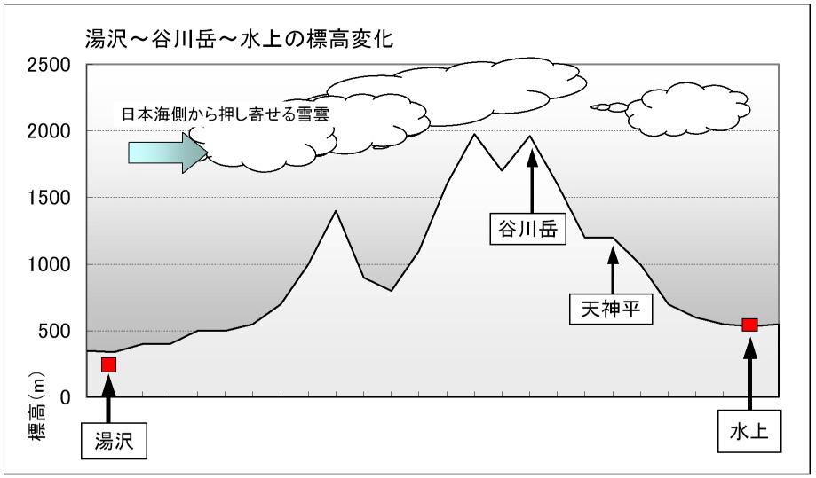 湯沢~谷川岳~水上の標高変化