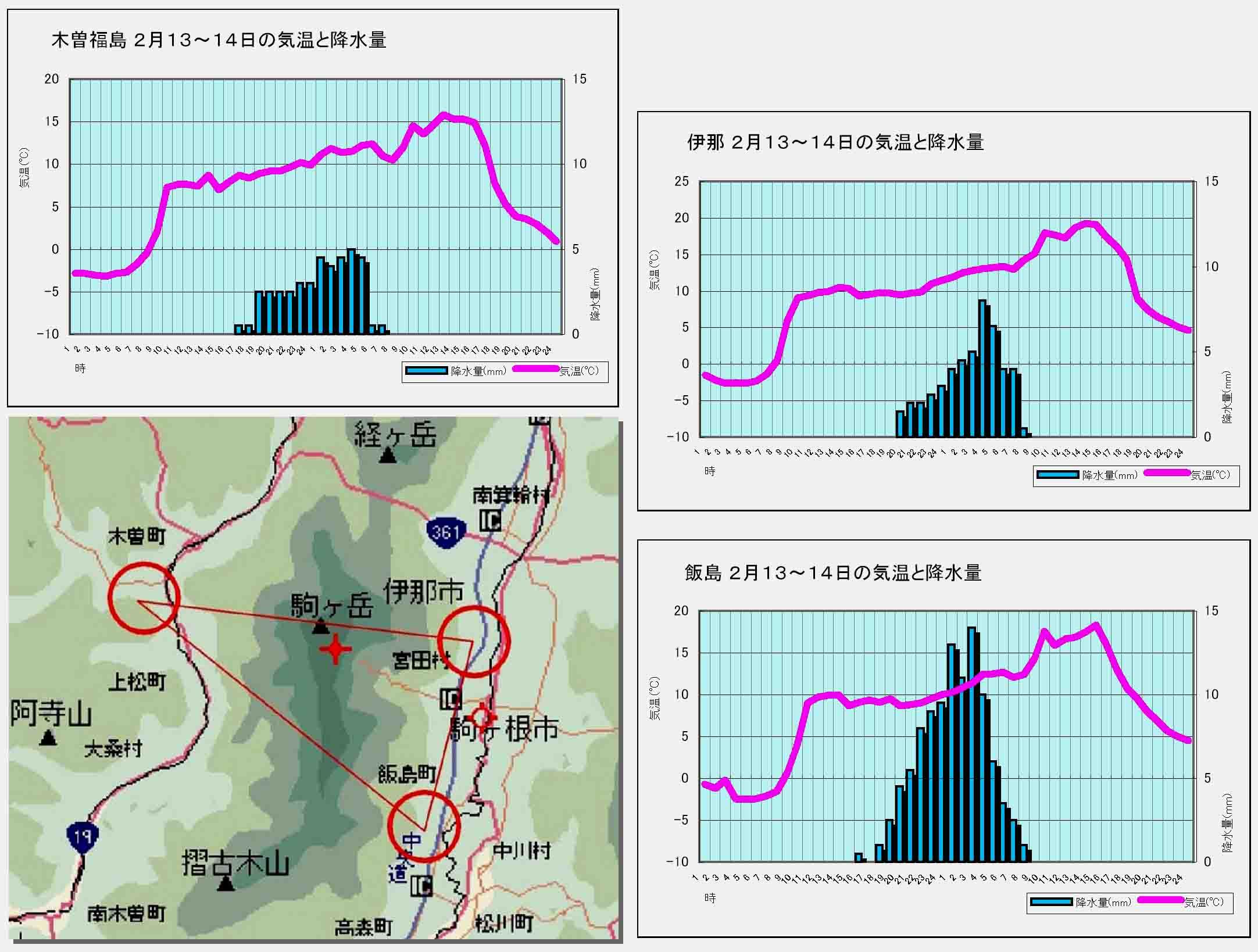 宝剣周辺の気象データグラフ