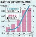 新銀行東京経営状況グラフ