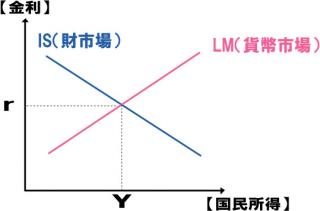 IS・LM分析