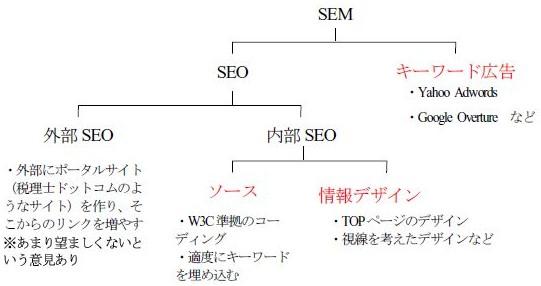 SEOの分類