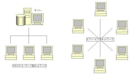 ネットワークの形態