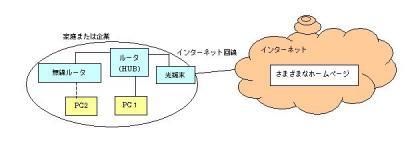インターネット接続イメージ