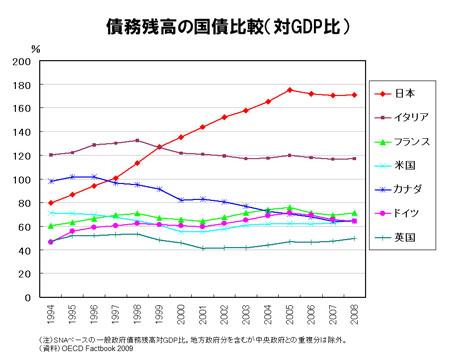 債務残高の国際比較