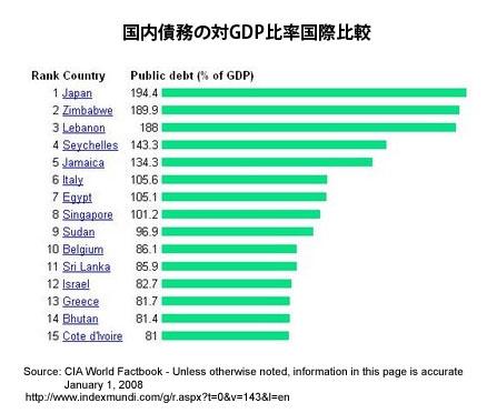 日本の国内債務