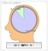 ゆぽん☆彡の頭の中