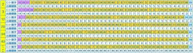 第426回ロト6次回数字データ