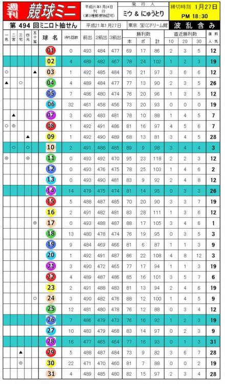 494回ミニロト競球表