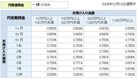 円定期金利2008.12.19現在