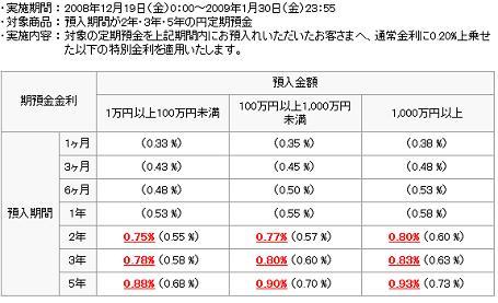 イーバンク円定期金利