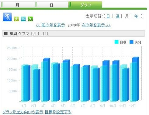 jogs・歡ycle=monthly_convert_20091231170806