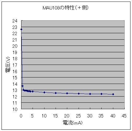MAU_3