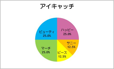 【スマイルプリキュア!】アイキャッチ[第08話]