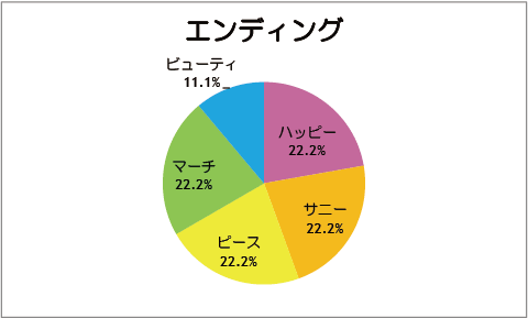 【スマイルプリキュア!】エンディング[第09話]