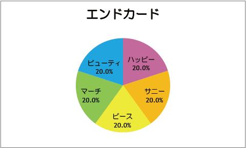 【スマイルプリキュア!】第10話:エンドカード
