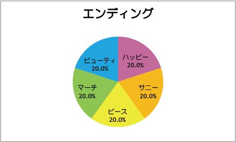 【スマイルプリキュア!】第10話:エンディング
