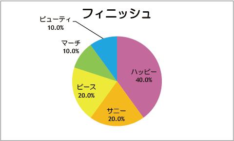 【スマイルプリキュア!】第10話:フィニッシュ